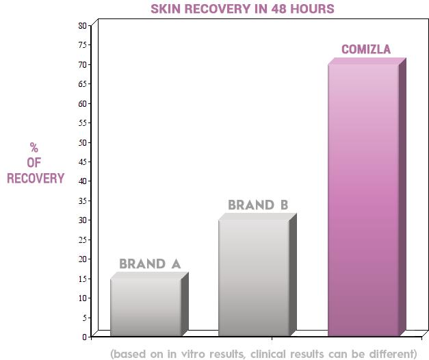 Comizla Recovery Chart